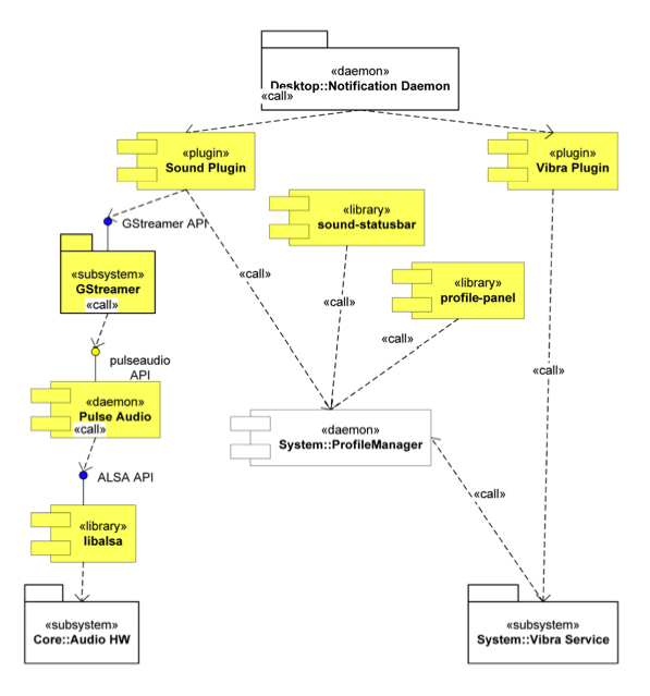 UML diagram of notification subsystem