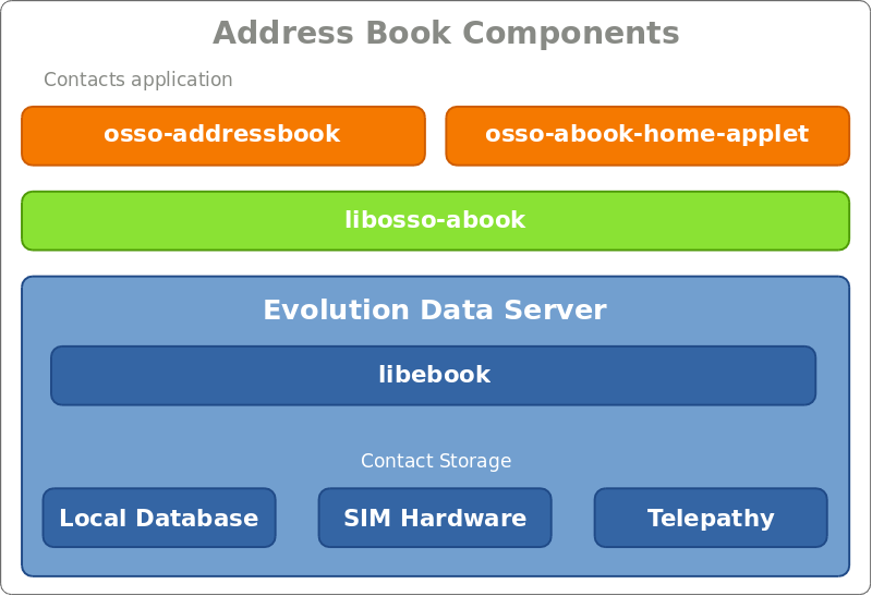 Diagram of address book components