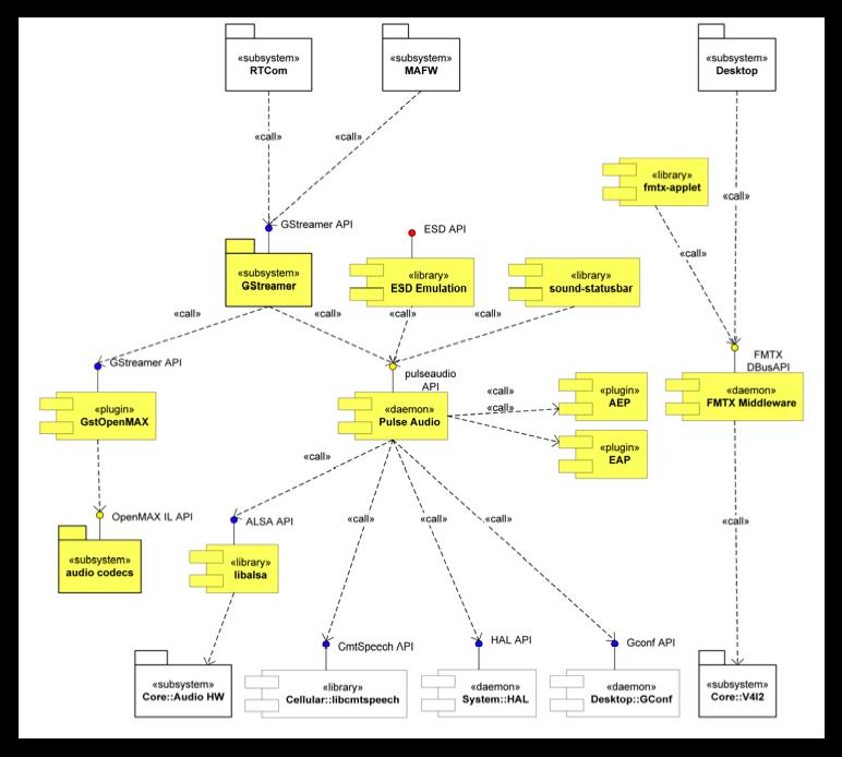 Documentation  Maemo 5 Developer Guide  Architecture