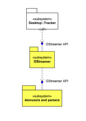 UML diagram of metadata subsystem