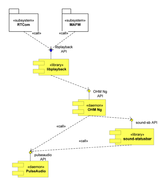 UML diagram of policy subsystem