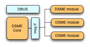 Diagram of DSME components