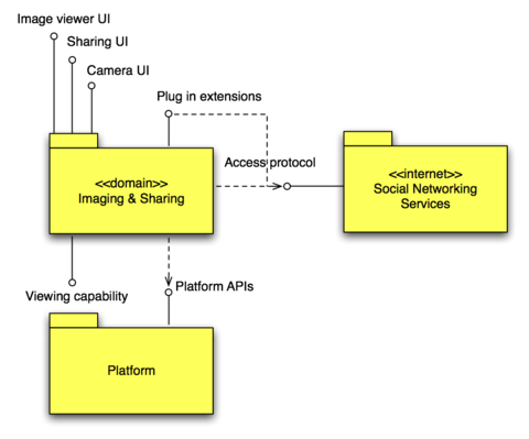 Imaging and Sharing, Software Context