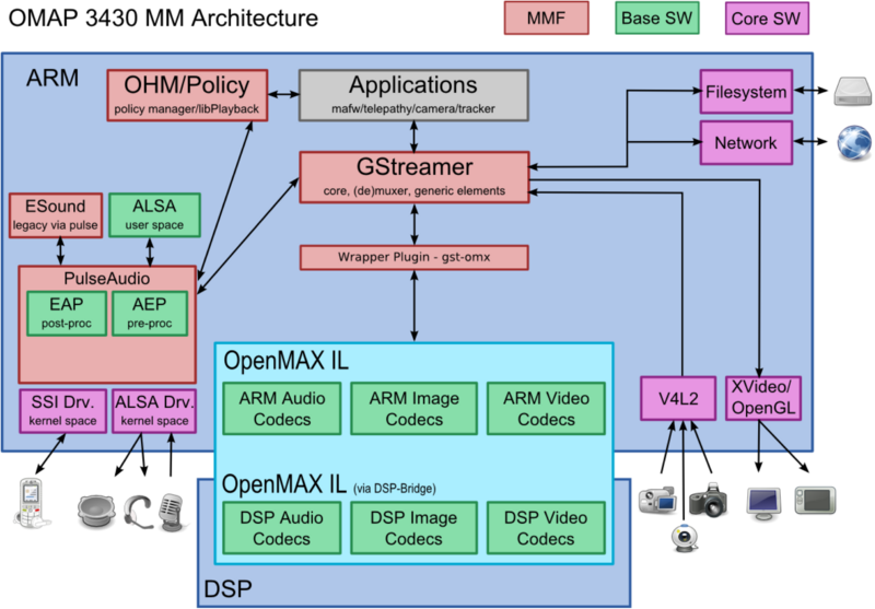 Diagram of top-level multimedia architecture