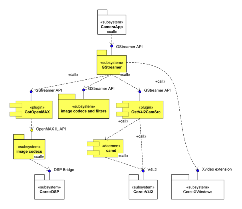 UML diagram of imaging subsystem