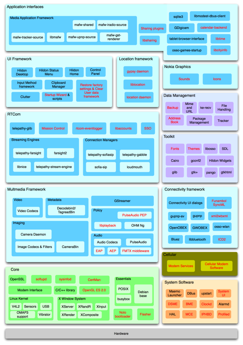 Documentation  Maemo 5 Developer Guide  Architecture  Top