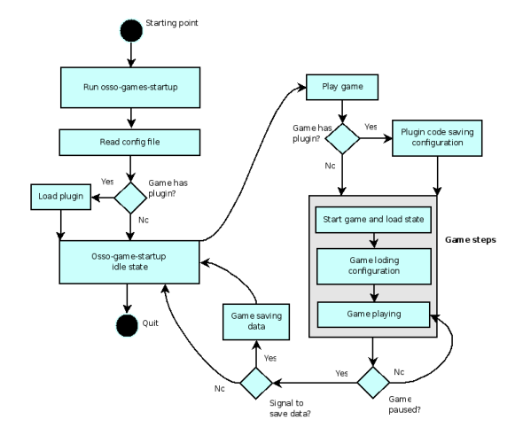 Documentation  Maemo 5 Developer Guide  Using Multimedia
