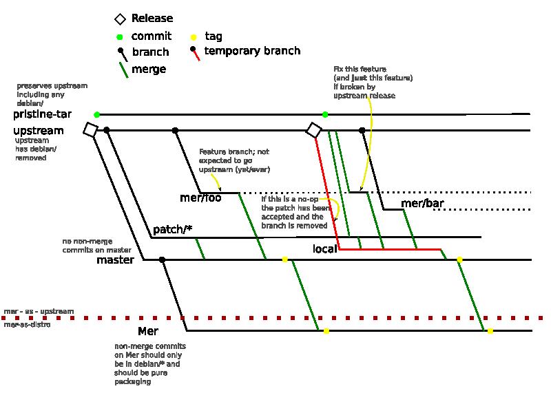 Merbuildusinggitorious Maemo Wiki