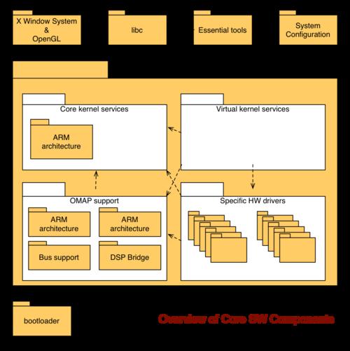 Documentation/Maemo 5 Developer Guide/Architecture/Core