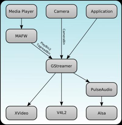 Documentation/Maemo 5 Developer Guide/Using Multimedia